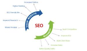 Search Engine Optimization Company, SEO Optimization Services