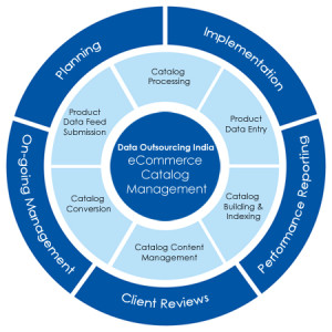 e-commerce catalog Management